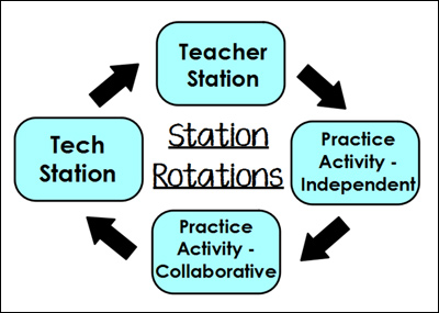 four station rotation diagram